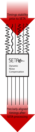 Seta Diagram